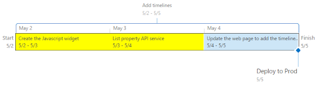 sharepoint hosting news how to adding multiple timelines graph to a